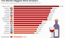 World Wide Wine Consumption and Production