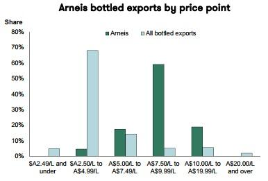 Arneis exports