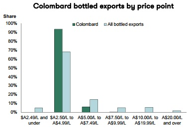 colombard bottle price