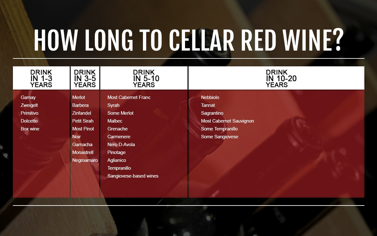 red wines cellar potential