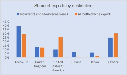 Mourvedre export destinations